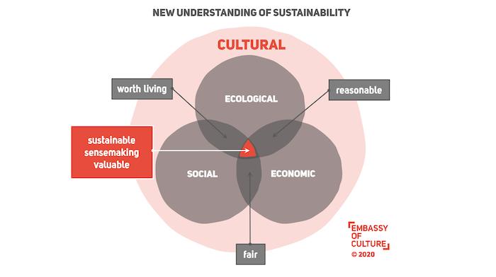 The New Unterstanding of Sustainability (C) EoC 2020