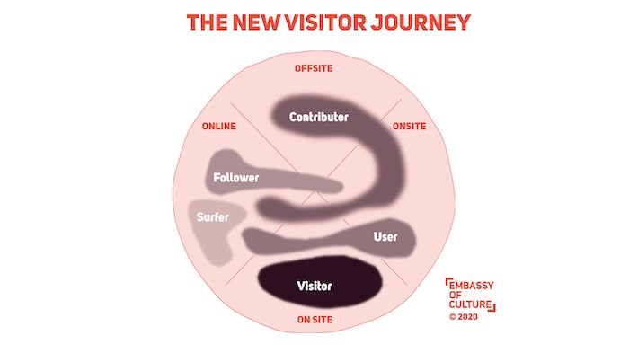 The New Visitor Journey (C) EoC 2020